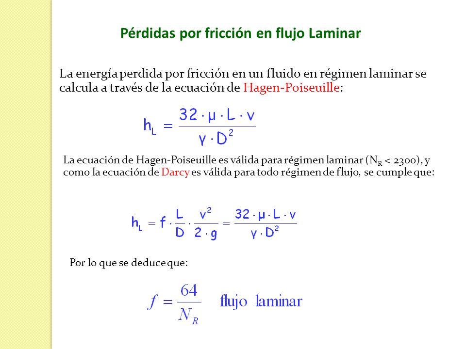Pérdidas por fricción en flujo Laminar La energía perdida por fricción en un fluido en régimen laminar se calcula a través de la ecuación de Hagen-Poi