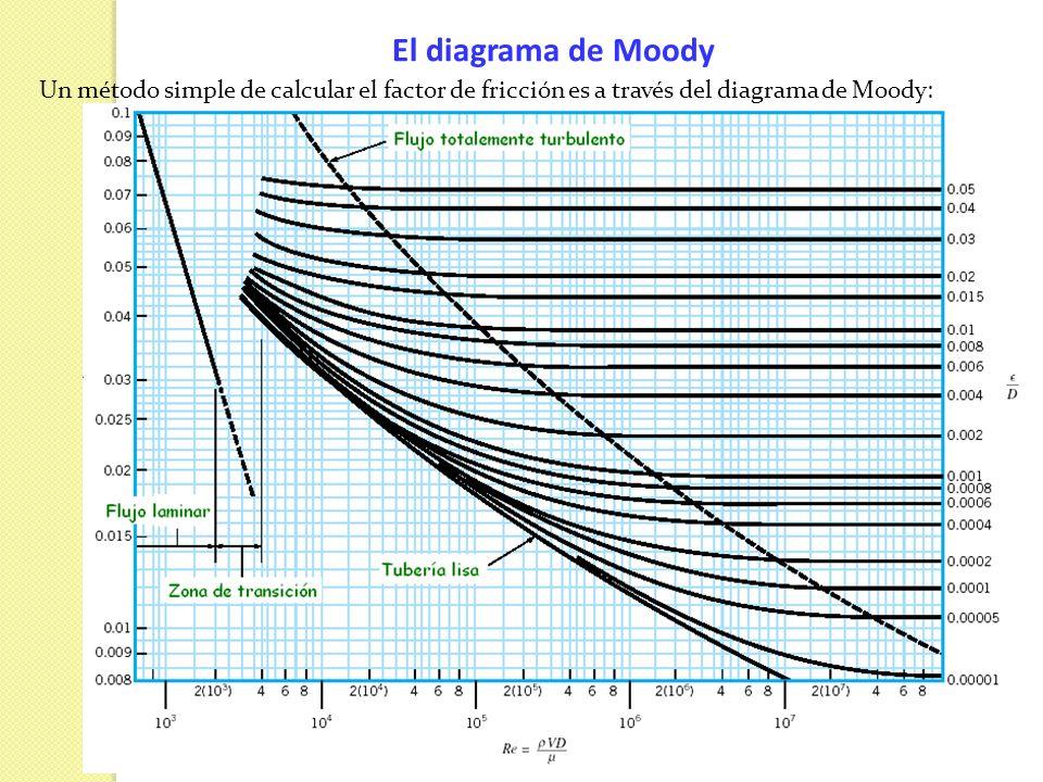 El diagrama de Moody Un método simple de calcular el factor de fricción es a través del diagrama de Moody: