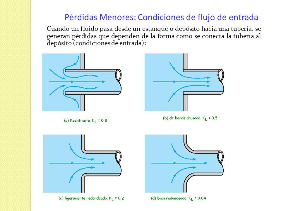 Pérdidas Menores: Condiciones de flujo de entrada Cuando un fluido pasa desde un estanque o depósito hacia una tubería, se generan pérdidas que depend