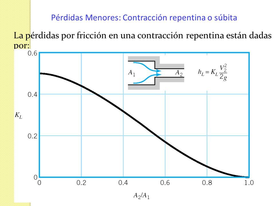 Pérdidas Menores: Contracción repentina o súbita La pérdidas por fricción en una contracción repentina están dadas por: