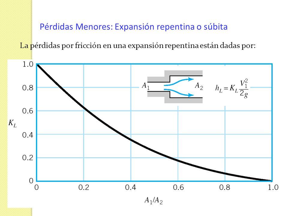Pérdidas Menores: Expansión repentina o súbita La pérdidas por fricción en una expansión repentina están dadas por: