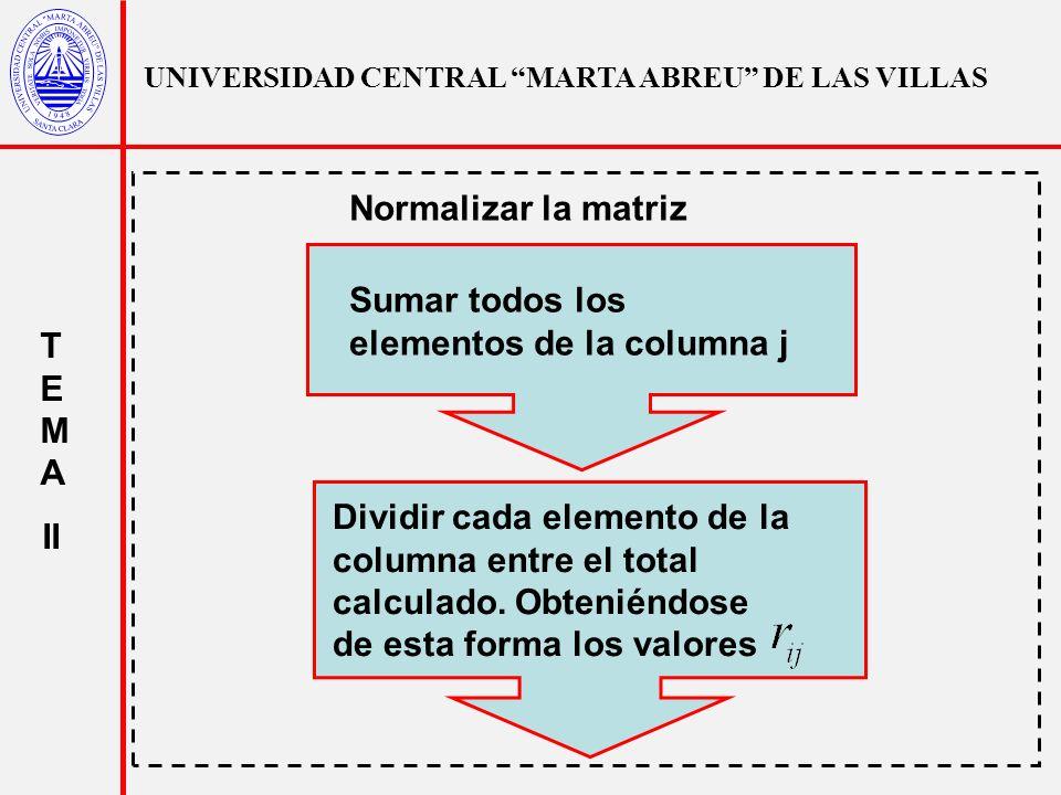 UNIVERSIDAD CENTRAL MARTA ABREU DE LAS VILLAS T E M A II Sumar todos los elementos de la columna j Dividir cada elemento de la columna entre el total