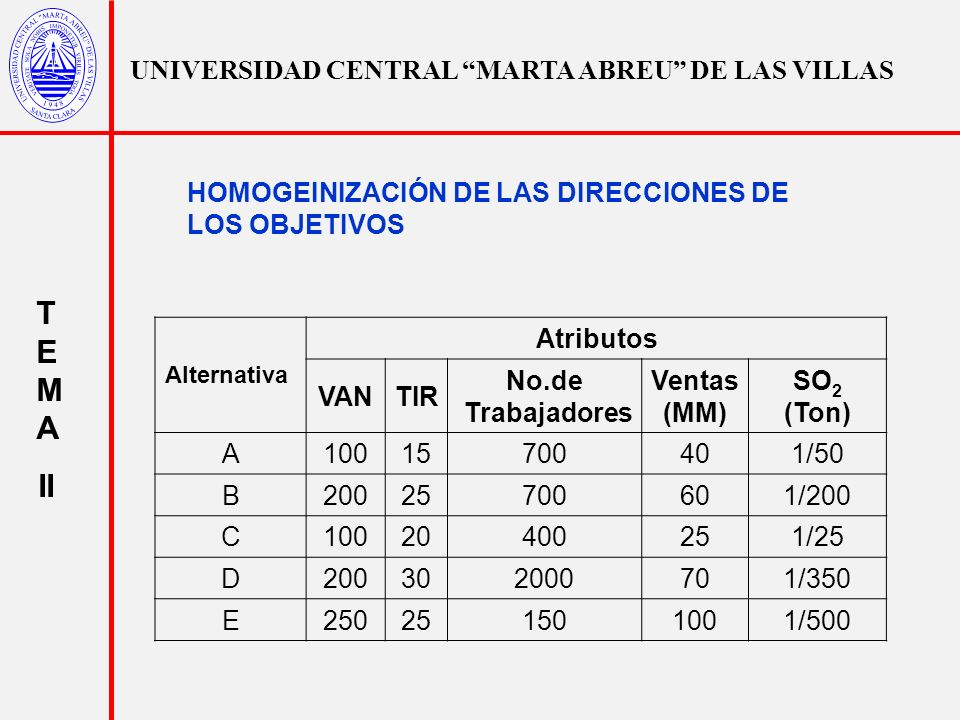 UNIVERSIDAD CENTRAL MARTA ABREU DE LAS VILLAS T E M A II Alternativa Atributos VANTIR No.de Trabajadores Ventas (MM) SO 2 (Ton) A10015700401/50 B20025