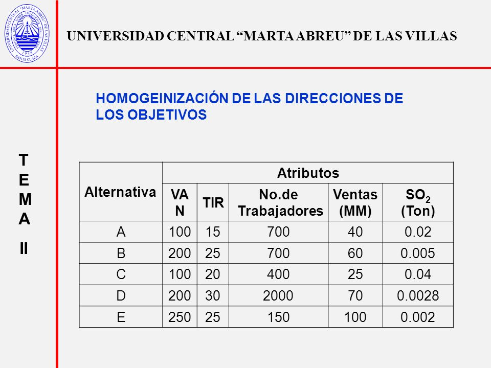 UNIVERSIDAD CENTRAL MARTA ABREU DE LAS VILLAS T E M A II Alternativa Atributos VA N TIR No.de Trabajadores Ventas (MM) SO 2 (Ton) A10015700400.02 B200