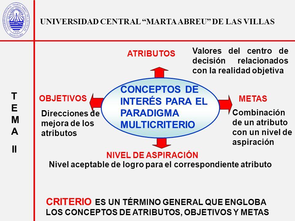 UNIVERSIDAD CENTRAL MARTA ABREU DE LAS VILLAS T E M A II MÉTODOS MULTICRITERIOS PROGRAMACIÓN META MÉTODO DE LA SUMA PONERADA PROCESO ANALÍTICO DE JERARQUÍA (PAJ) MÈTODOS CONTINUOS MÈTODOS DISCRETOS