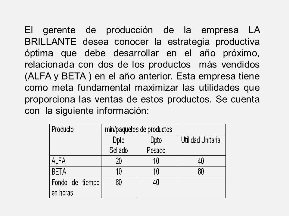 Definición de variables: X1- paquetes de producto ALFA a producir en el próximo año X2- paquetes de producto BETA a producir en el próximo año Modelo de programación lineal Restricciones: Función objetivo