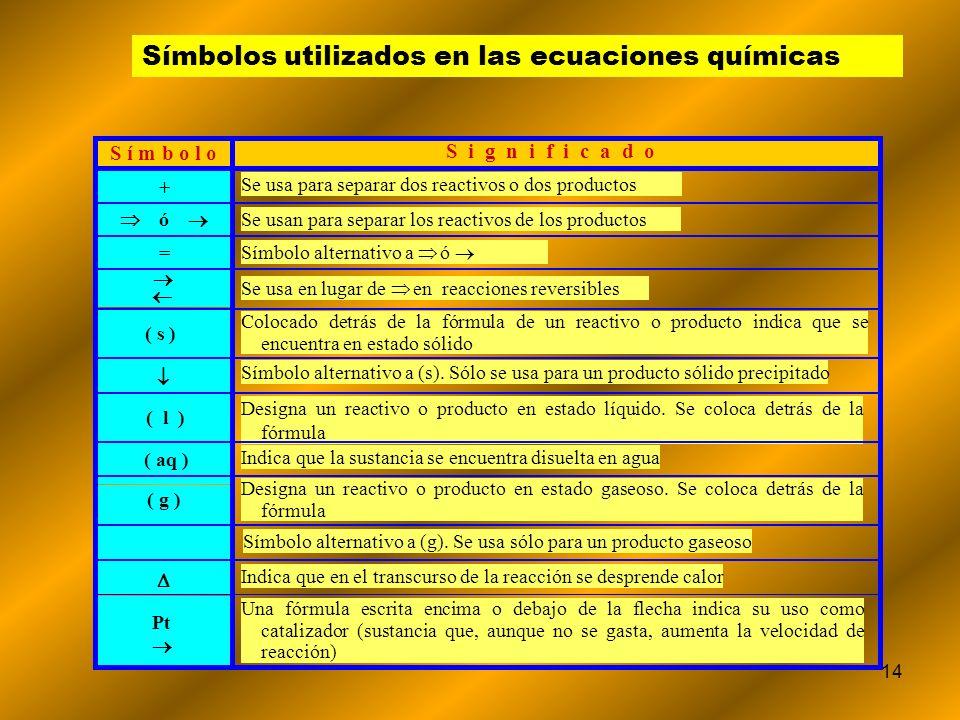14 Símbolos utilizados en las ecuaciones químicas