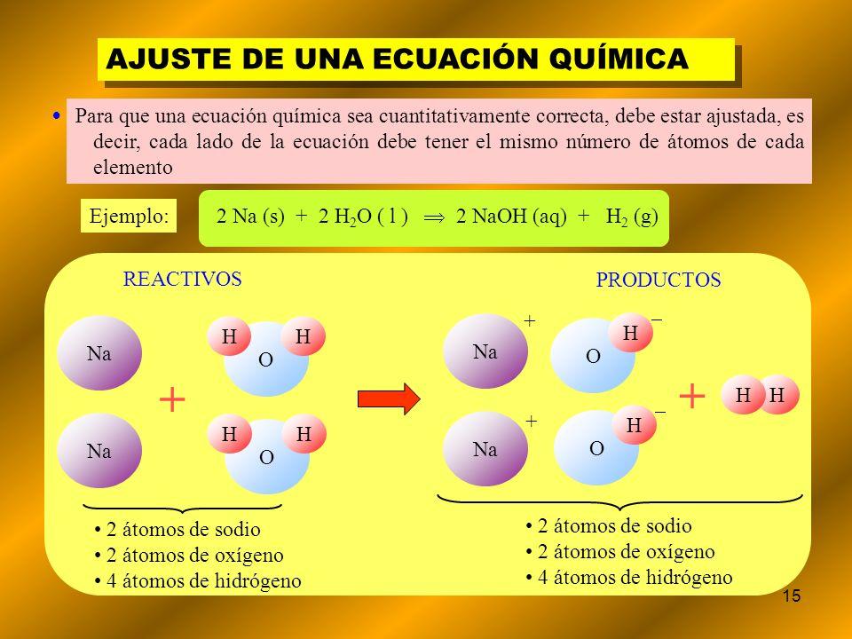 15 REACTIVOS PRODUCTOS AJUSTE DE UNA ECUACIÓN QUÍMICA 2 Na (s) + 2 H 2 O ( l ) 2 NaOH (aq) + H 2 (g) Ejemplo: Na + O HH O HH 2 átomos de sodio 2 átomo