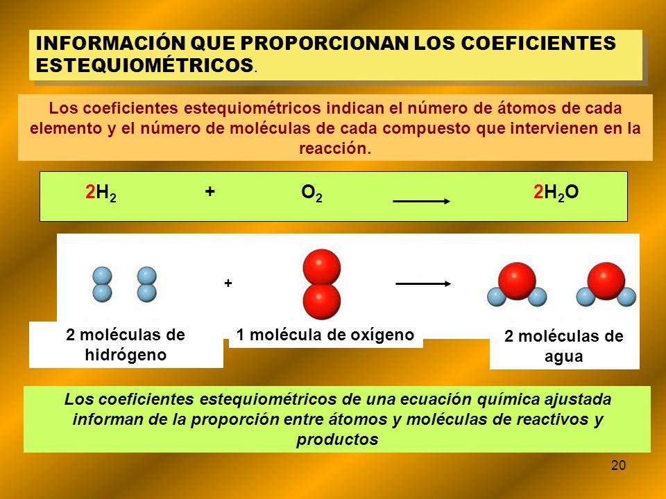 20 INFORMACIÓN QUE PROPORCIONAN LOS COEFICIENTES ESTEQUIOMÉTRICOS. Los coeficientes estequiométricos indican el número de átomos de cada elemento y el