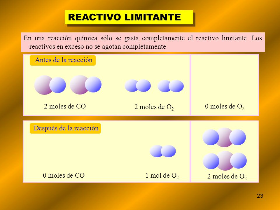 23 REACTIVO LIMITANTE En una reacción química sólo se gasta completamente el reactivo limitante. Los reactivos en exceso no se agotan completamente 2