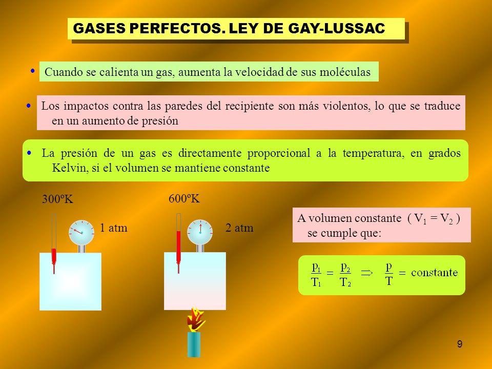 9 GASES PERFECTOS. LEY DE GAY-LUSSAC Cuando se calienta un gas, aumenta la velocidad de sus moléculas Los impactos contra las paredes del recipiente s