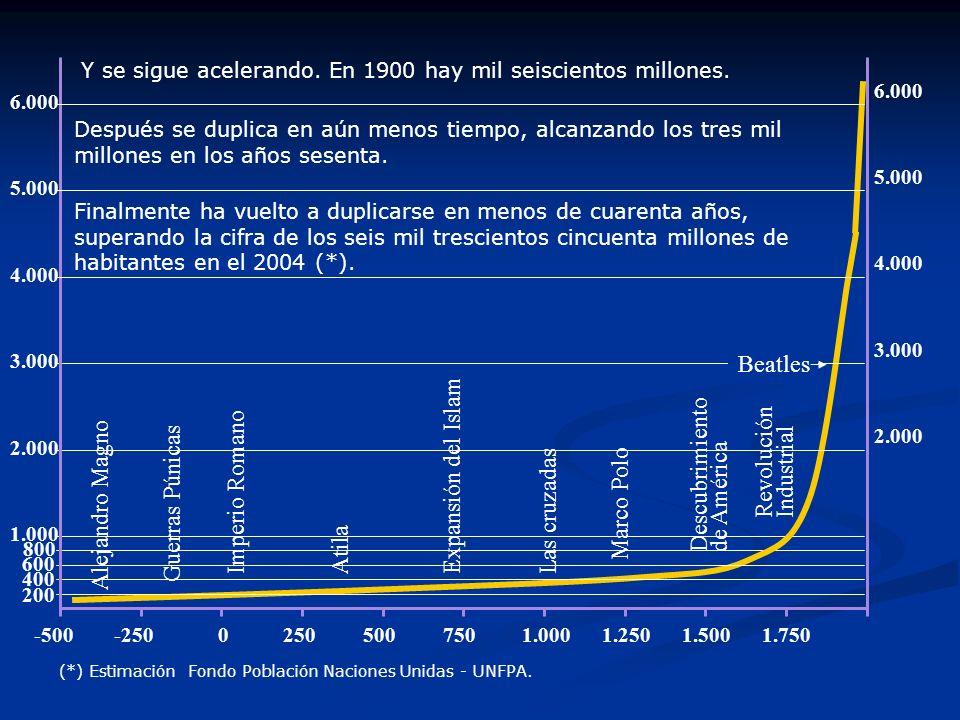 1.000 AtilaExpansión del IslamLas cruzadas Marco Polo Descubrimiento de América -500750 Guerras Púnicas Alejandro Magno 1.2501.5001.0005002500-250 Imp