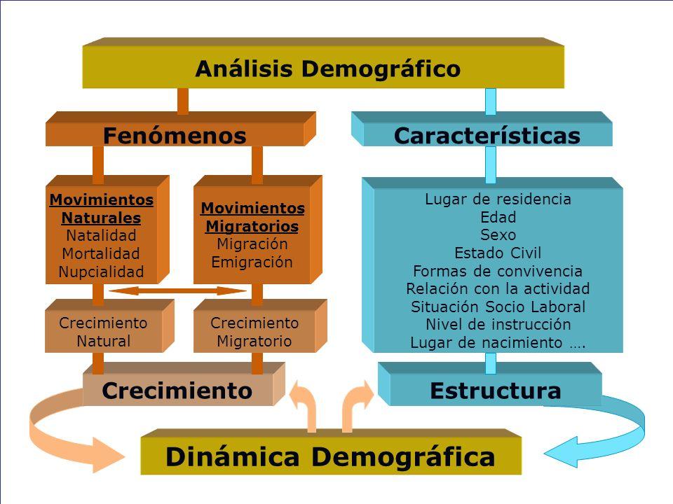 LA DEMOGRAFÍA La Demografía es una de las ciencias sociales que estudia los acontecimientos que ocurren a los miembros de una población a lo largo de