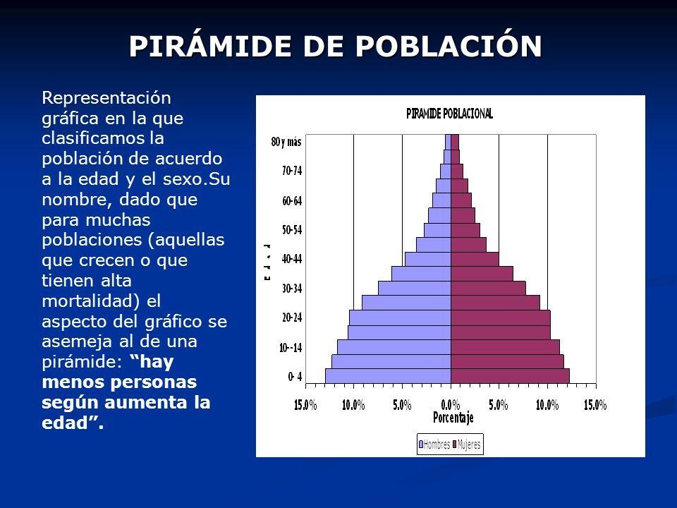 Ahora podemos replantear la Ecuación Fundamental de la Población. Pt = Po + ( N - D) + ( I - E) Por: Pt = Po + Tasa + Tasa Bruta de Natural Migración