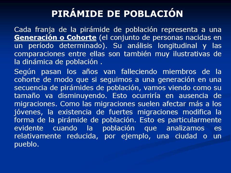 FORMAS DE LA PIRÁMIDE DE POBLACIÓN 1. 1.Pirámides con población de tipo expansiva. Presentan una base ancha y un angostamiento progresivo y regular ha