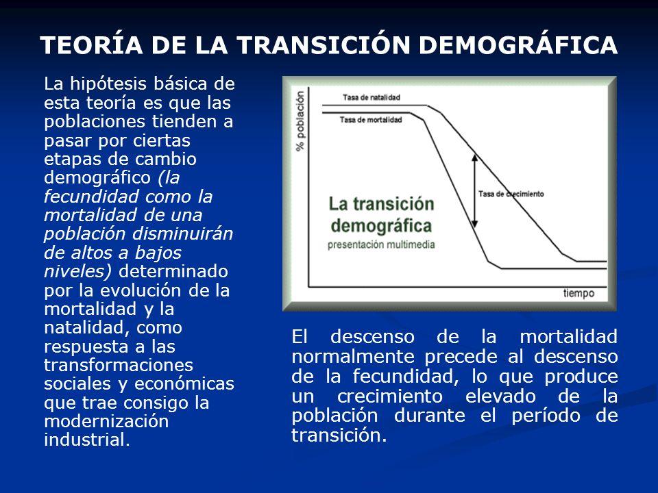 3. Teorías socio-biológicas: la evolución y el progreso social regulan el crecimiento poblacional a) La teoría de la evolución cíclica de las poblacio