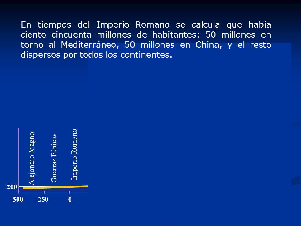 Guerras Púnicas Alejandro Magno Imperio Romano -5000-250 200 En tiempos del Imperio Romano se calcula que había ciento cincuenta millones de habitantes: 50 millones en torno al Mediterráneo, 50 millones en China, y el resto dispersos por todos los continentes.