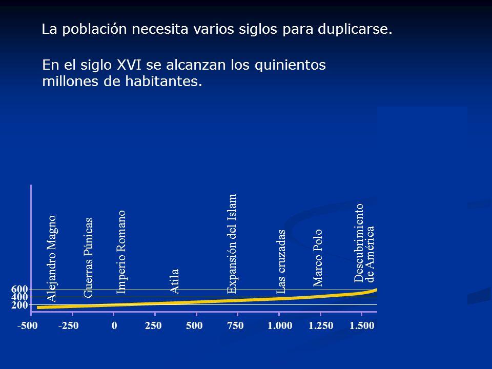 2.2.Método Geométrico: supone que la población crece a una tasa constante.