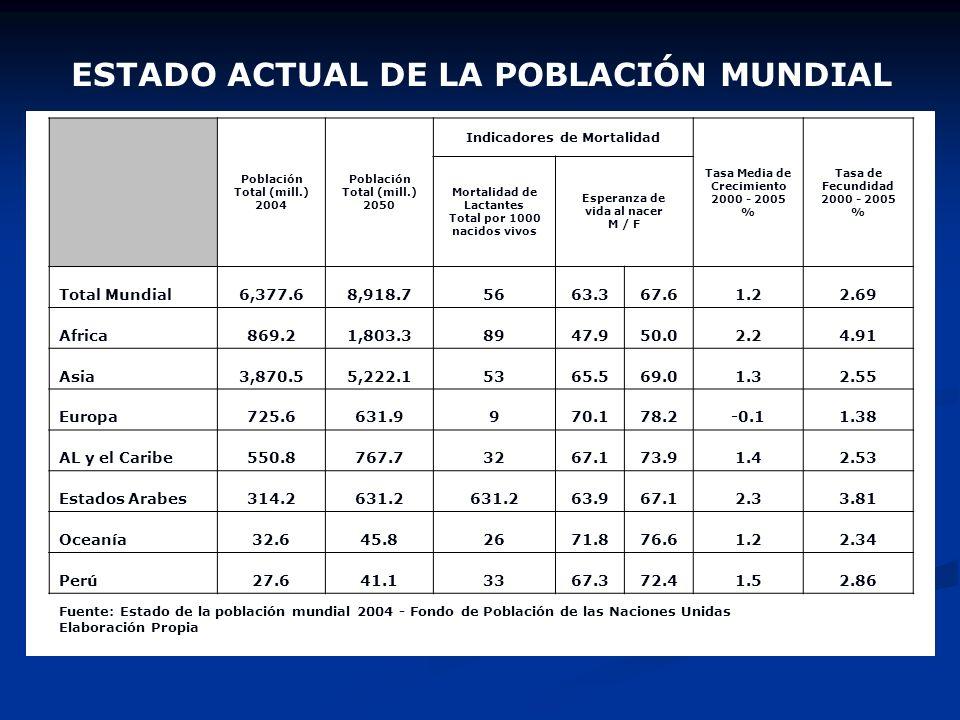 LA IMPLOSION: Es un problema de los países desarrollados que consiste en que el número de personas de 65 a más años aumenta su peso en la población to