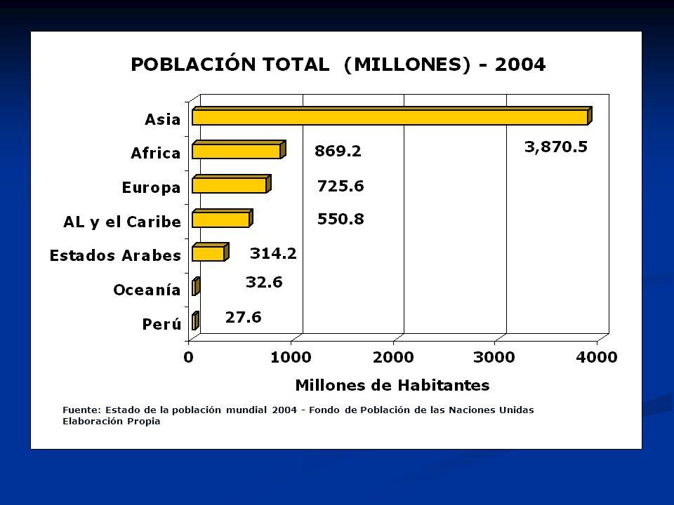 ESTADO ACTUAL DE LA POBLACIÓN MUNDIAL Población Total (mill.) 2004 Población Total (mill.) 2050 Indicadores de Mortalidad Tasa Media de Crecimiento 20