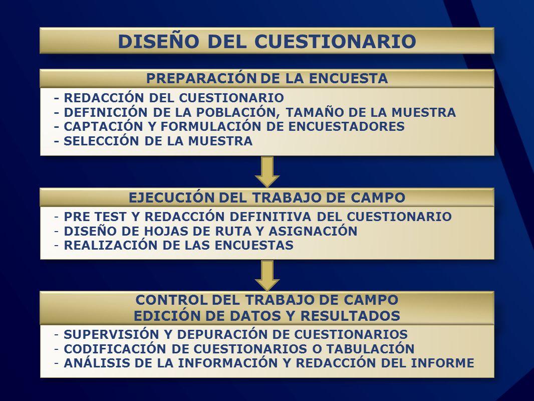 DISEÑO DEL CUESTIONARIO PREPARACIÓN DE LA ENCUESTA - REDACCIÓN DEL CUESTIONARIO - DEFINICIÓN DE LA POBLACIÓN, TAMAÑO DE LA MUESTRA - CAPTACIÓN Y FORMU