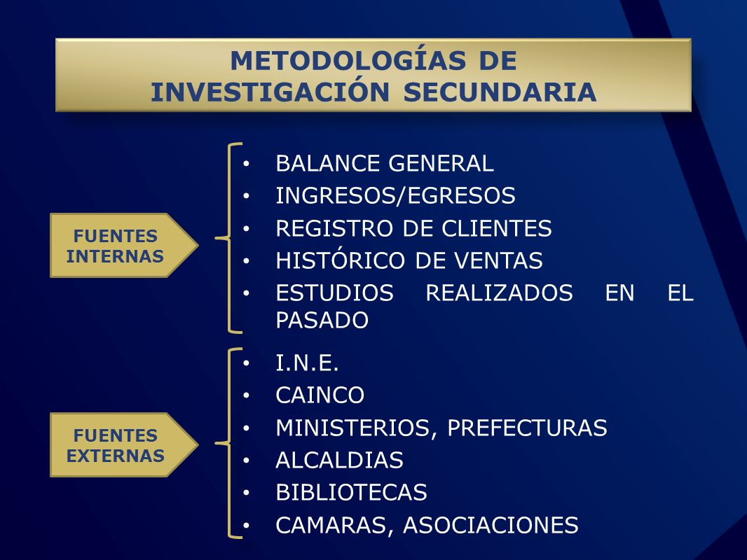 BALANCE GENERAL INGRESOS/EGRESOS REGISTRO DE CLIENTES HISTÓRICO DE VENTAS ESTUDIOS REALIZADOS EN EL PASADO METODOLOGÍAS DE INVESTIGACIÓN SECUNDARIA FU