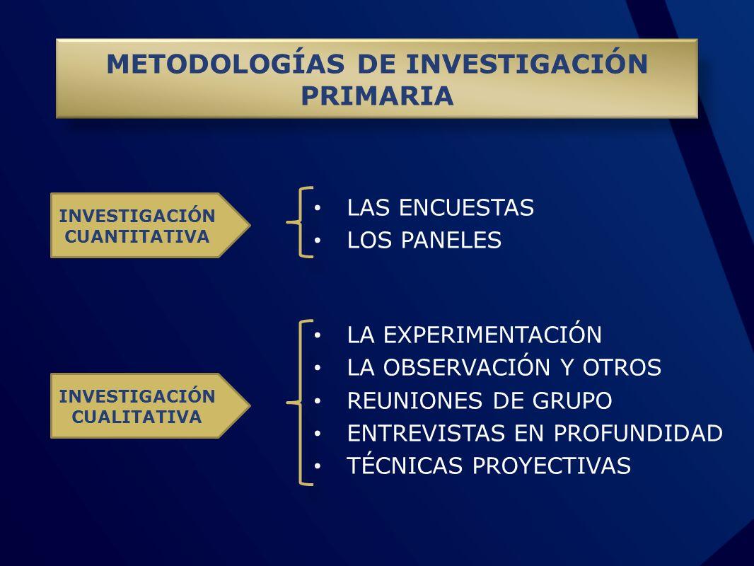 METODOLOGÍAS DE INVESTIGACIÓN PRIMARIA LAS ENCUESTAS LOS PANELES INVESTIGACIÓN CUANTITATIVA LA EXPERIMENTACIÓN LA OBSERVACIÓN Y OTROS REUNIONES DE GRU