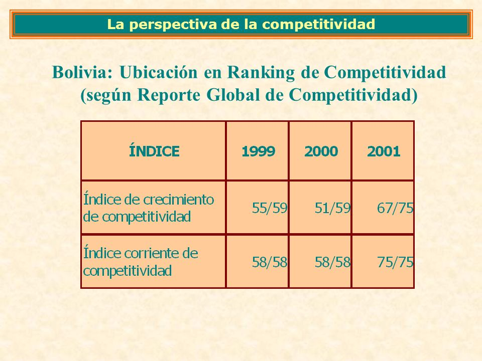 Bolivia: Ubicación en Ranking de Competitividad (según Reporte Global de Competitividad) La perspectiva de la competitividad