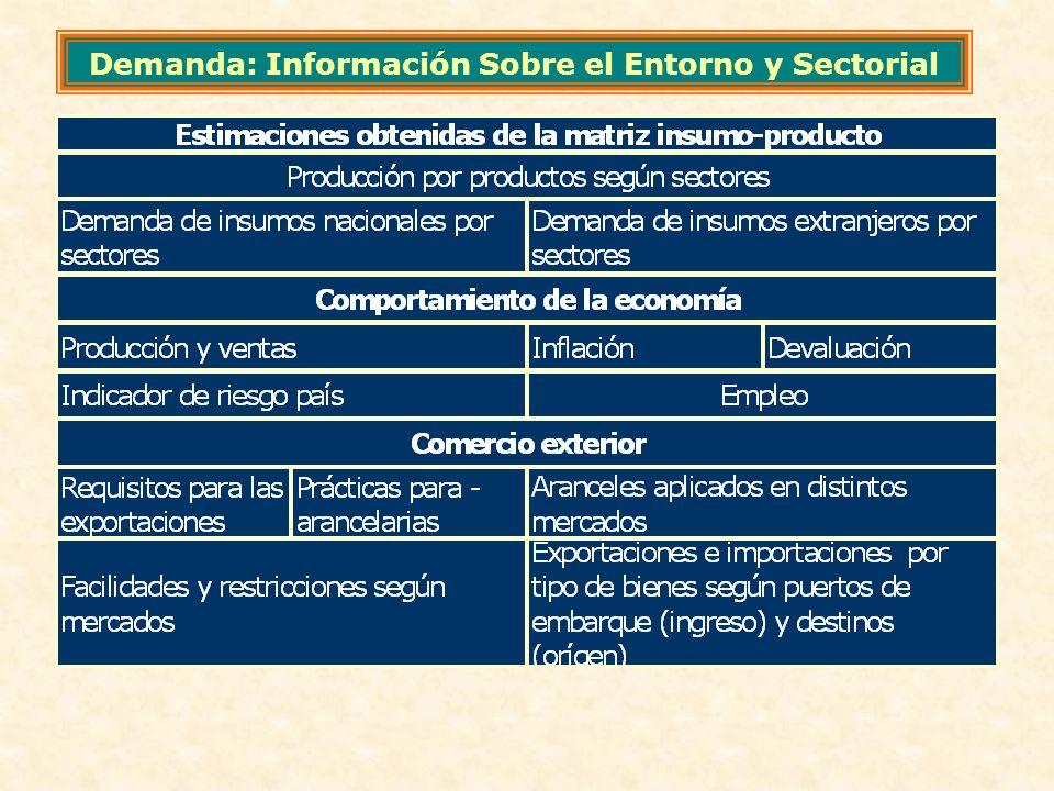 Demanda: Información Sobre el Entorno y Sectorial