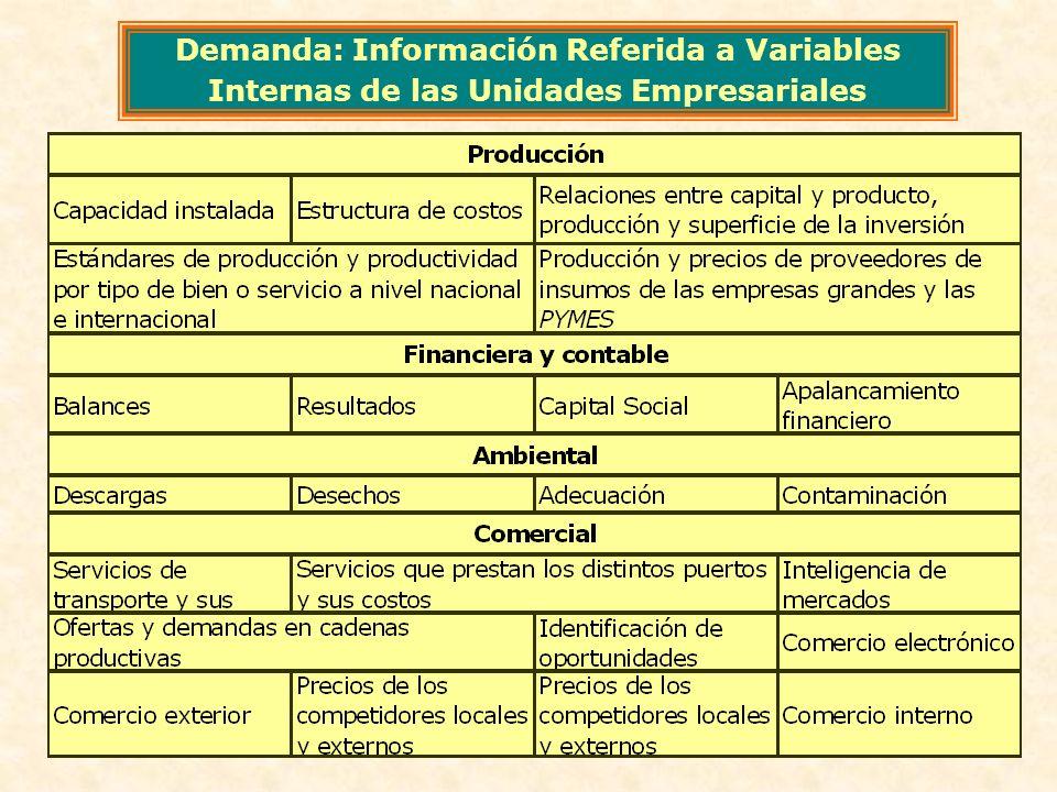 Demanda: Información Referida a Variables Internas de las Unidades Empresariales