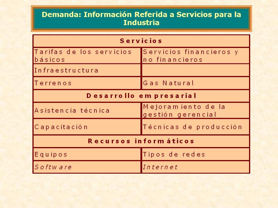 Demanda: Información Referida a Servicios para la Industria