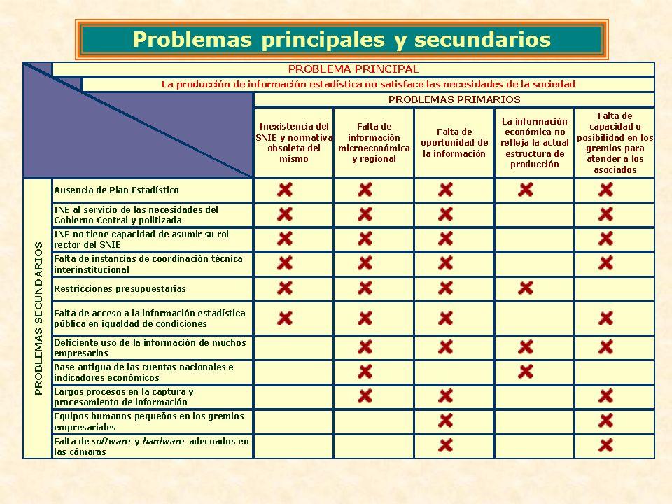 Problemas principales y secundarios