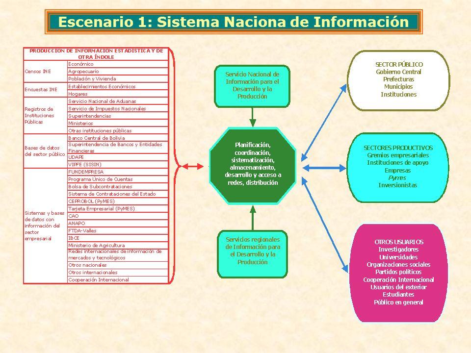 Escenario 1: Sistema Naciona de Información