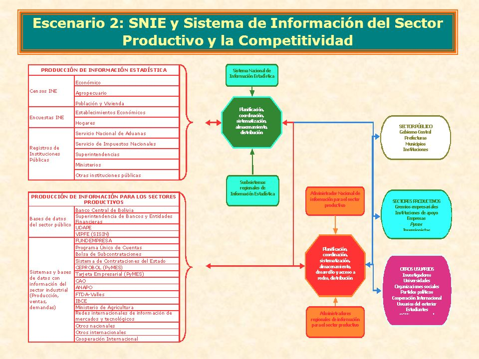 Escenario 2: SNIE y Sistema de Información del Sector Productivo y la Competitividad