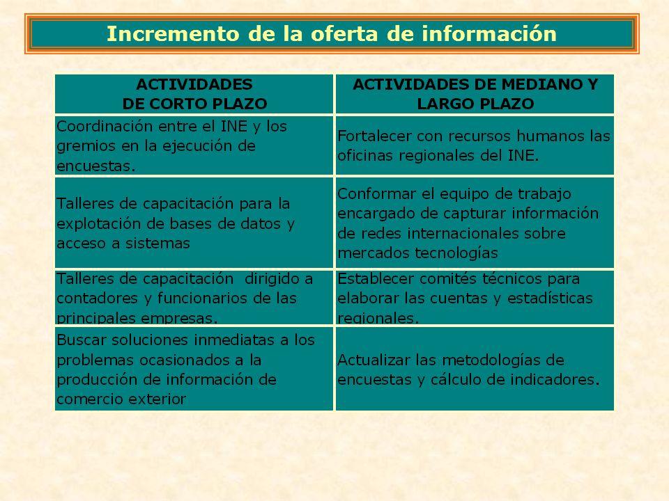 Incremento de la oferta de información