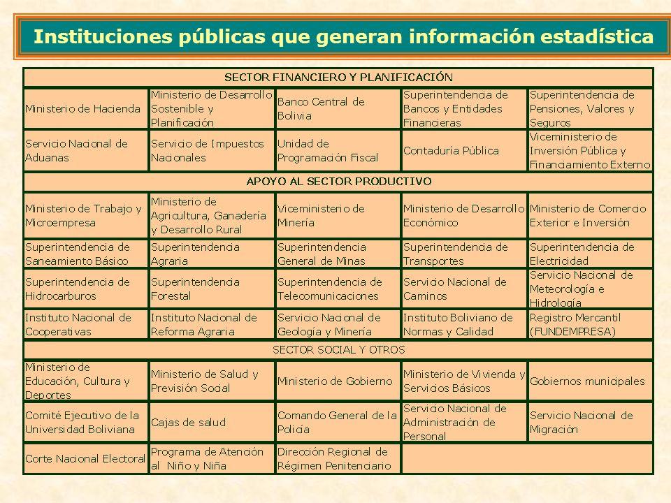 Instituciones públicas que generan información estadística