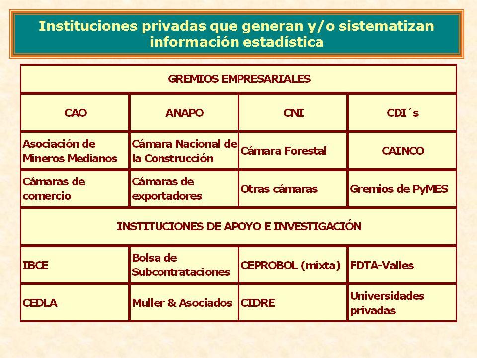 Instituciones privadas que generan y/o sistematizan información estadística