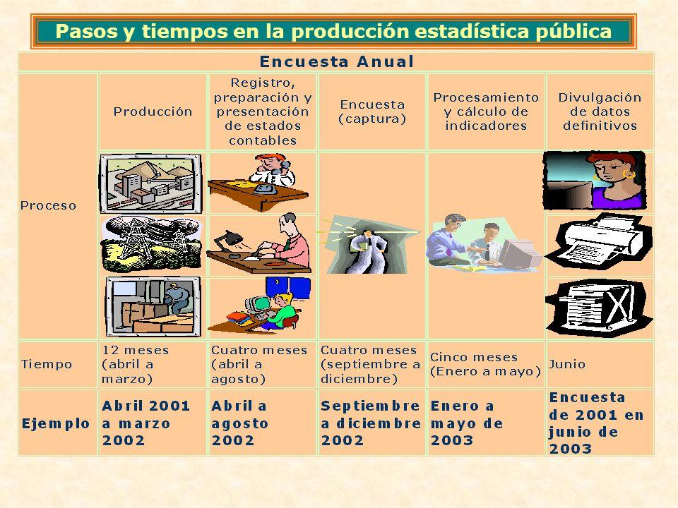 Pasos y tiempos en la producción estadística pública