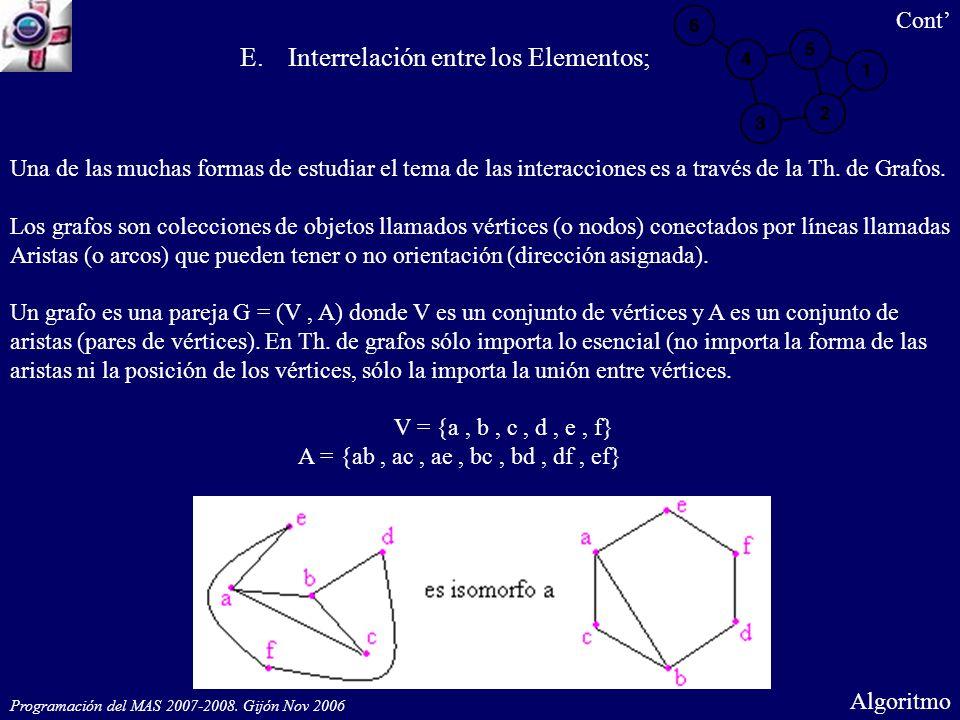 Programación del MAS 2007-2008. Gijón Nov 2006 Algoritmo Una de las muchas formas de estudiar el tema de las interacciones es a través de la Th. de Gr
