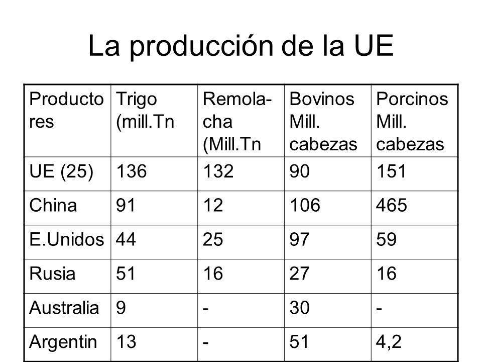 La producción de la UE Producto res Trigo (mill.Tn Remola- cha (Mill.Tn Bovinos Mill. cabezas Porcinos Mill. cabezas UE (25)13613290151 China911210646
