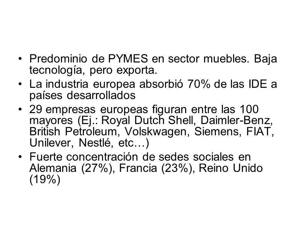 Predominio de PYMES en sector muebles. Baja tecnología, pero exporta. La industria europea absorbió 70% de las IDE a países desarrollados 29 empresas