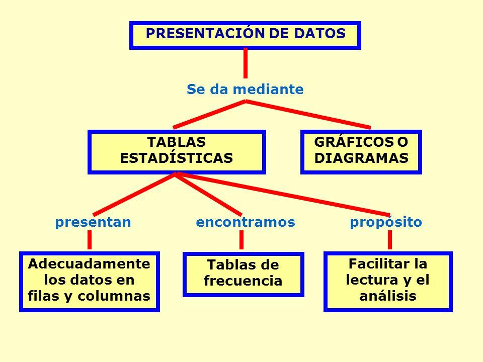 PRESENTACIÓN DE DATOS Tablas de frecuencia GRÁFICOS O DIAGRAMAS Adecuadamente los datos en filas y columnas TABLAS ESTADÍSTICAS Se da mediante encontramospresentanpropósito Facilitar la lectura y el análisis