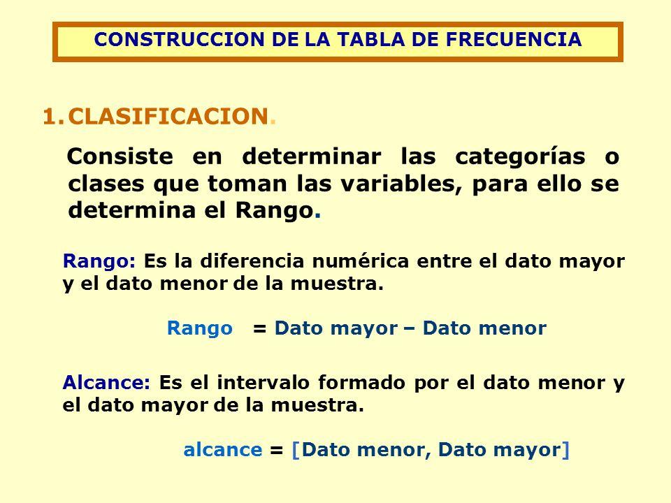 CONSTRUCCION DE LA TABLA DE FRECUENCIA 1.CLASIFICACION.