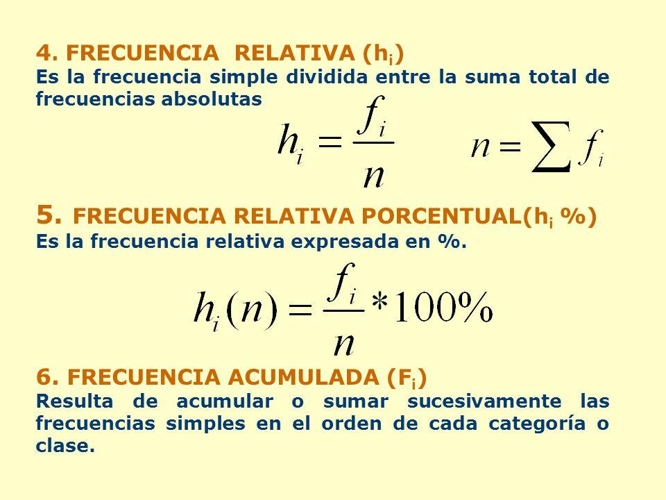 4. FRECUENCIA RELATIVA (h i ) Es la frecuencia simple dividida entre la suma total de frecuencias absolutas 5. FRECUENCIA RELATIVA PORCENTUAL(h i %) E
