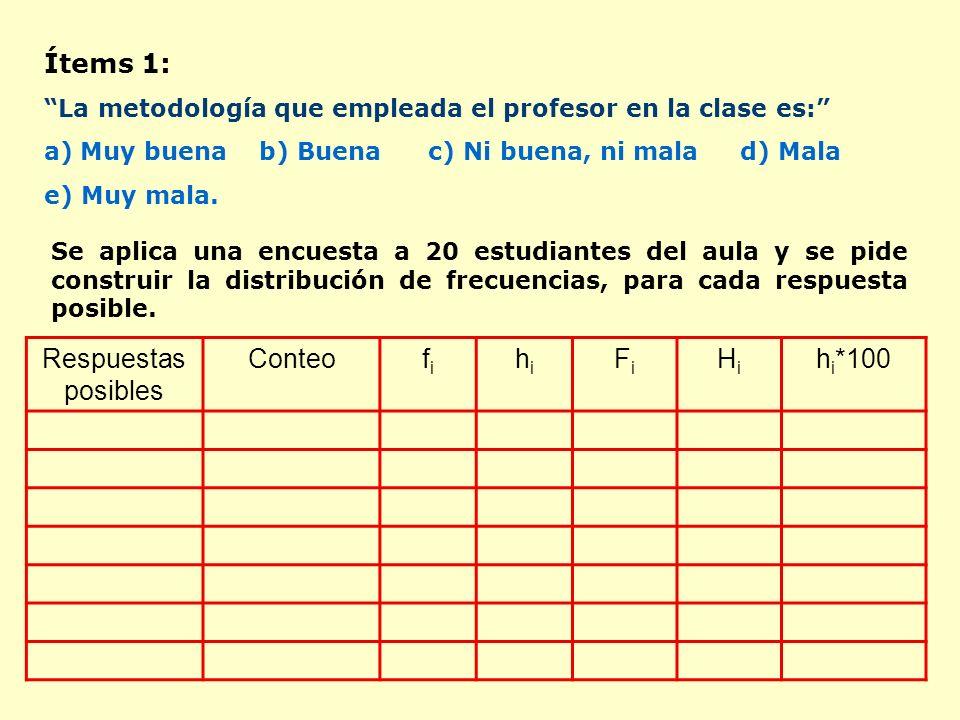 Ítems 1: La metodología que empleada el profesor en la clase es: a)Muy buena b) Buenac) Ni buena, ni mala d) Mala e) Muy mala.