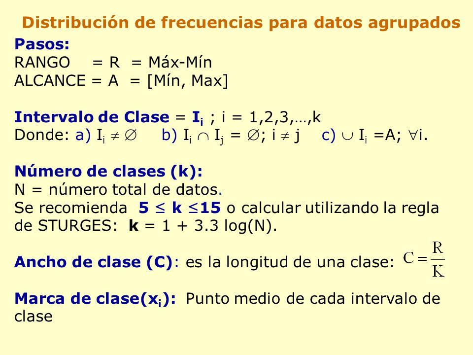 Pasos: RANGO = R = Máx-Mín ALCANCE = A = [Mín, Max] Intervalo de Clase = I i ; i = 1,2,3,…,k Donde: a) I i b) I i I j = ; i j c) I i =A; i.