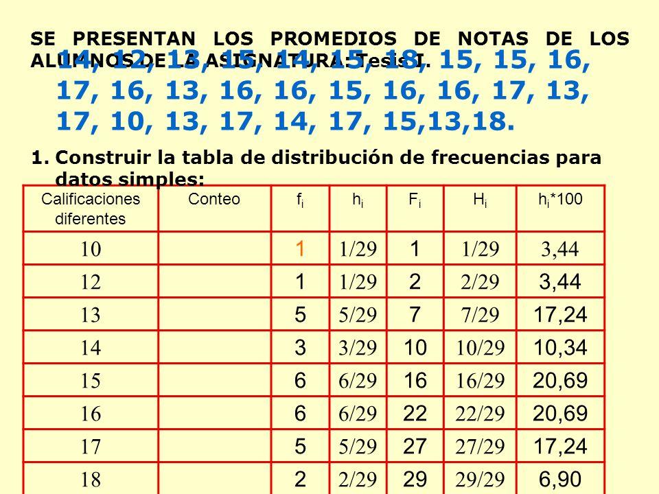 SE PRESENTAN LOS PROMEDIOS DE NOTAS DE LOS ALUMNOS DE LA ASIGNATURA: Tesis I.