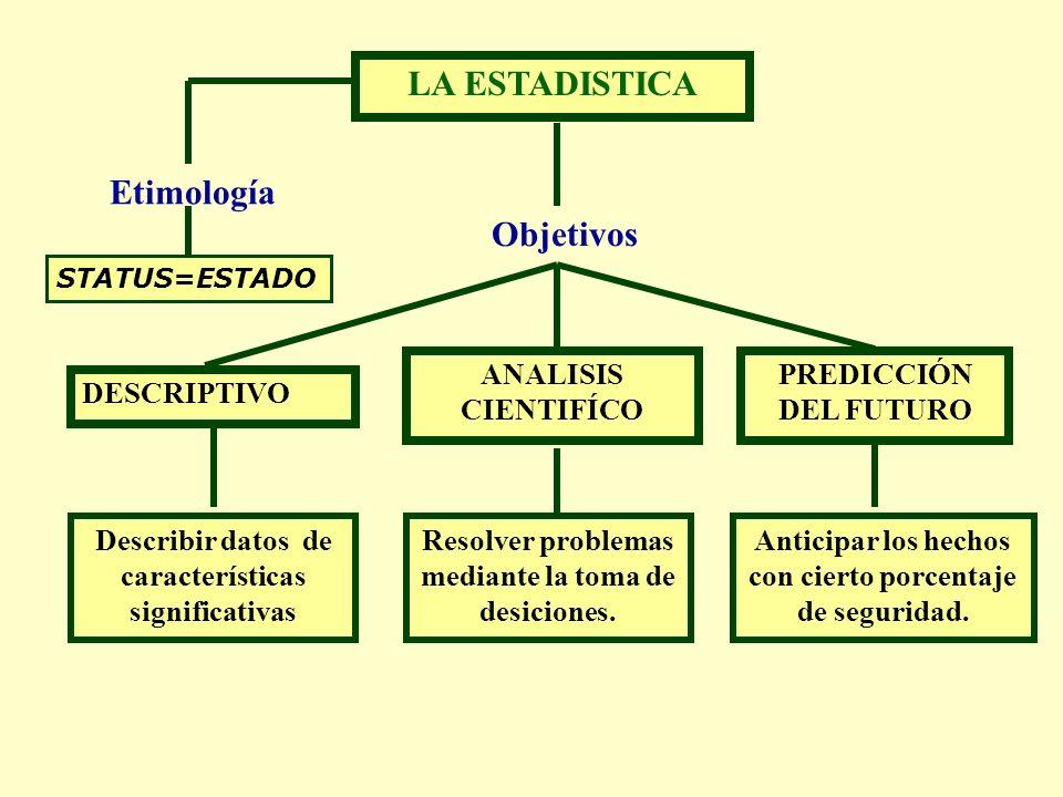 LA ESTADISTICA Etimología STATUS=ESTADO Objetivos Anticipar los hechos con cierto porcentaje de seguridad.