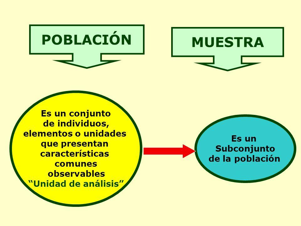 POBLACIÓN Es un conjunto de individuos, elementos o unidades que presentan características comunes observables Unidad de análisis MUESTRA Es un Subconjunto de la población
