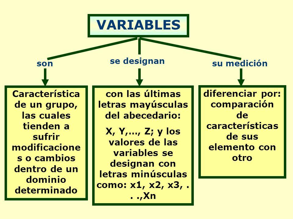 VARIABLES con las últimas letras mayúsculas del abecedario: X, Y,…, Z; y los valores de las variables se designan con letras minúsculas como: x1, x2, x3,...,Xn diferenciar por: comparación de características de sus elemento con otro Característica de un grupo, las cuales tienden a sufrir modificacione s o cambios dentro de un dominio determinado su medición se designan son